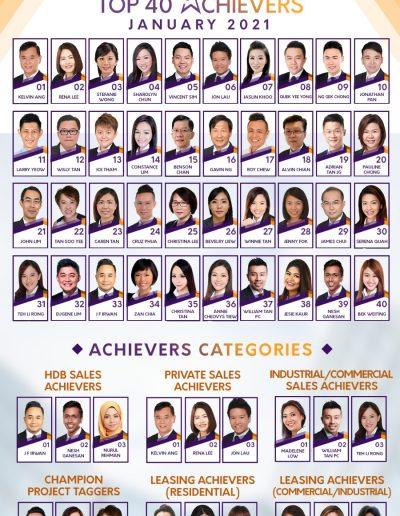 SRI top achievers Jan 2021