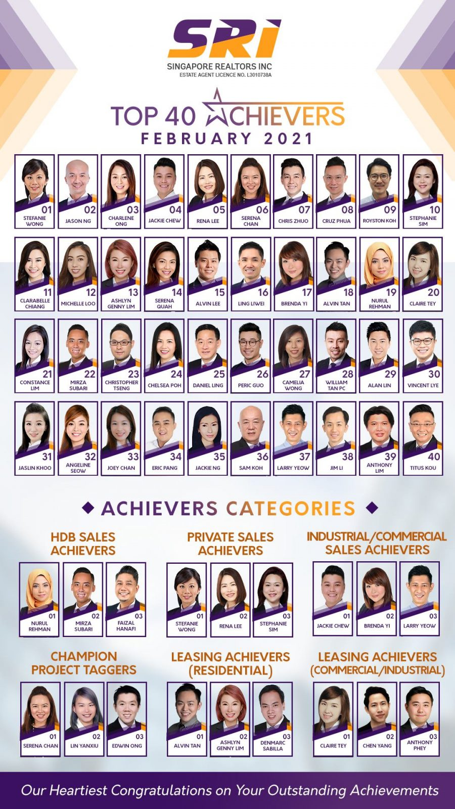 SRI top achievers Feb 2021