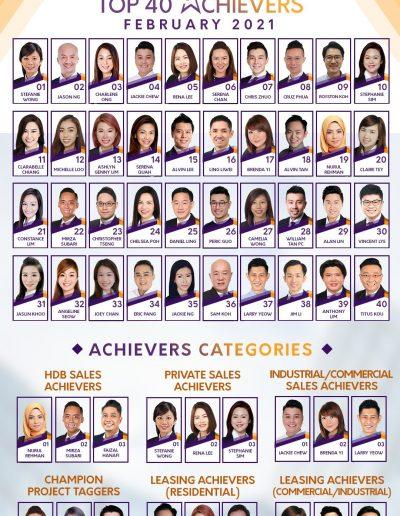 SRi Top achievers in Feb 2021