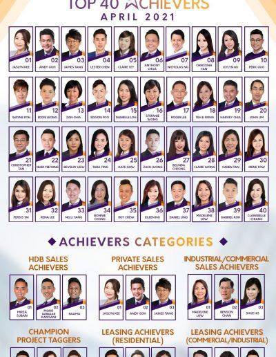 SRI April 2021 Top Achievers