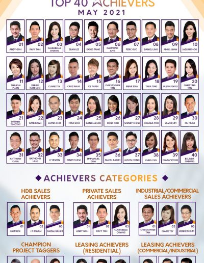 SRi Top achievers in May 2021
