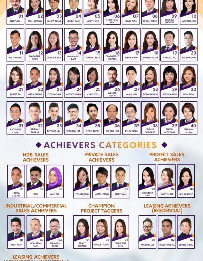 SRI Top achievers June 2021