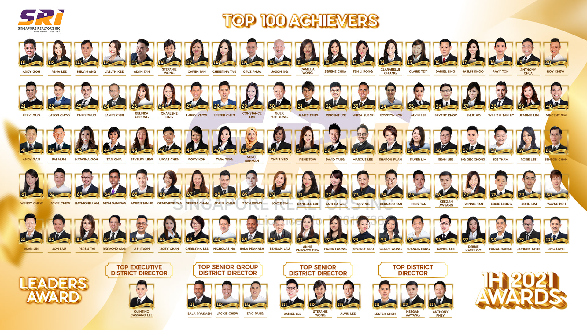 SRI Top Achievers for 1H2021